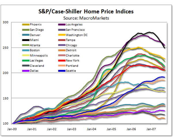 Case_shiller_indices