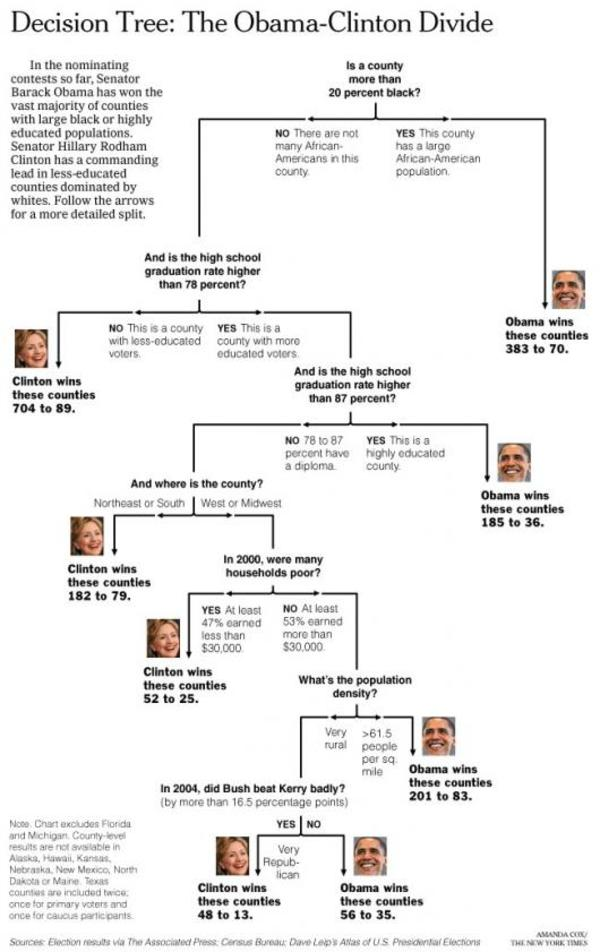 Obamaclinton_decision_tree